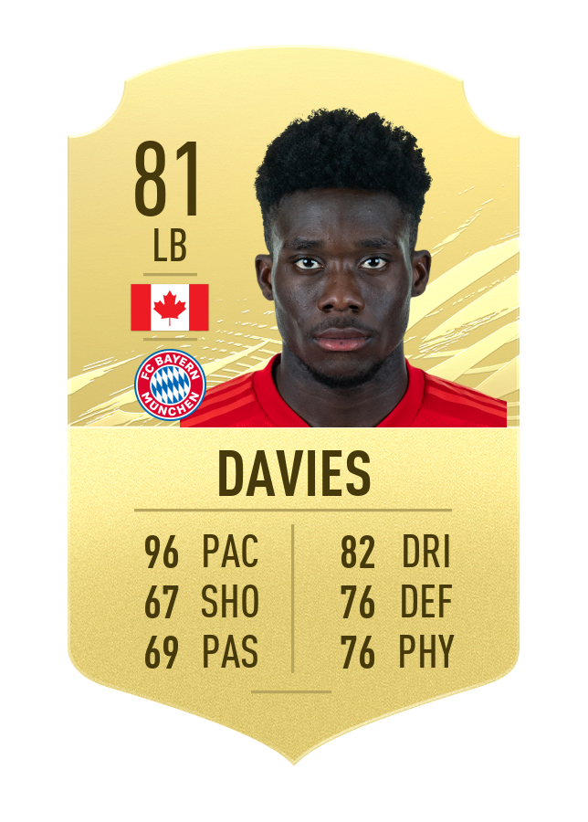 Most improved players FIFA 21 Alphonso Davies