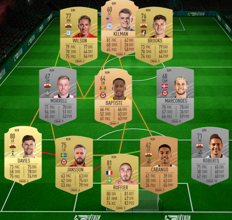 OGC Nice vs AS Monaco SBC Marquee cheap solution