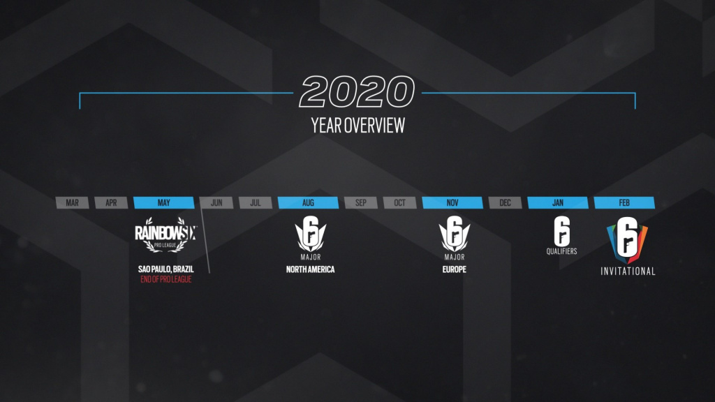 Six Major 2020 overview